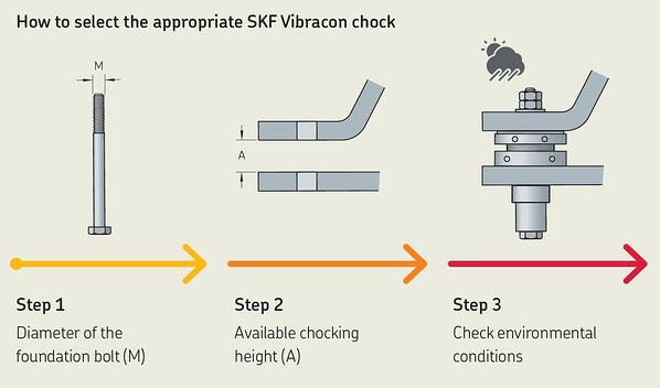 The SKF Advantage: Vibracon Chock for Easy, Quick and