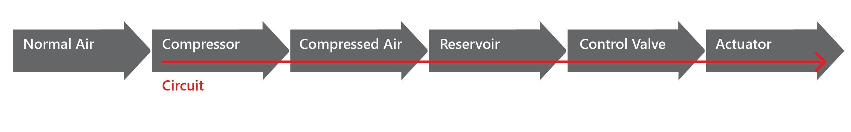 Pneumatic_system_diagram_1