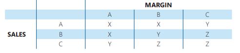 abc-xyz analysis