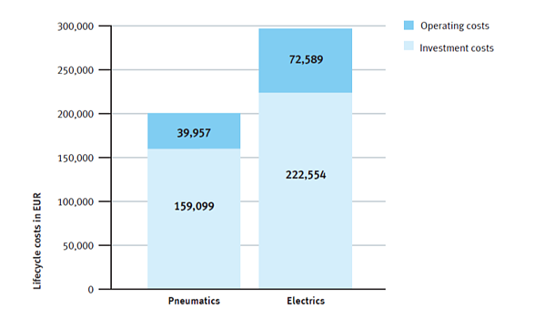 comparison of lifecycle costs of pneumatic and electric actuator technology-1