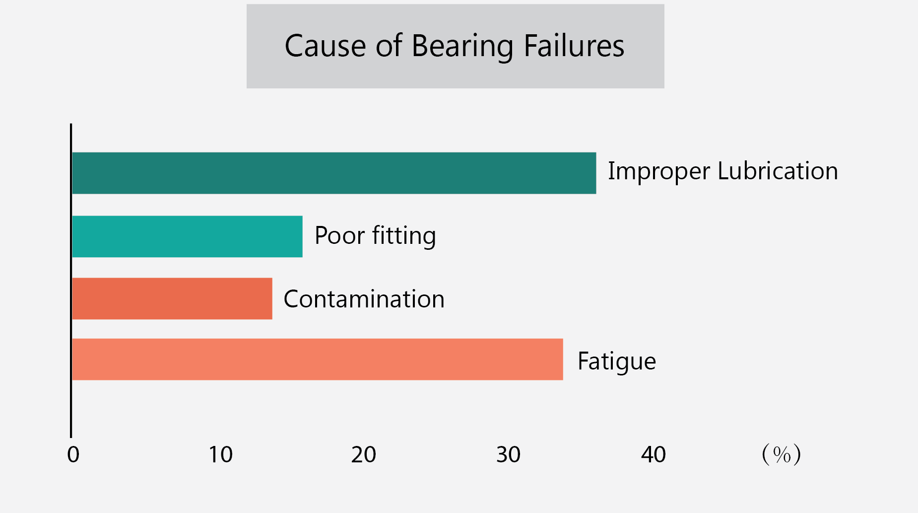 Image shows a table that features the different causes of bearing failures